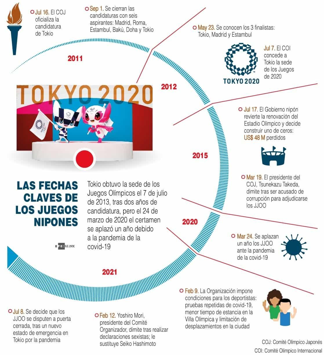 [Infografía] Diez fechas clave en la organización de los Juegos de Tokio 1