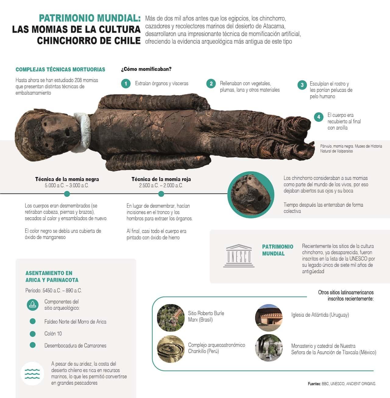 [Infografía] Las momias chinchorro, tesoro arqueológico de Chile patrimonio de la humanidad 1