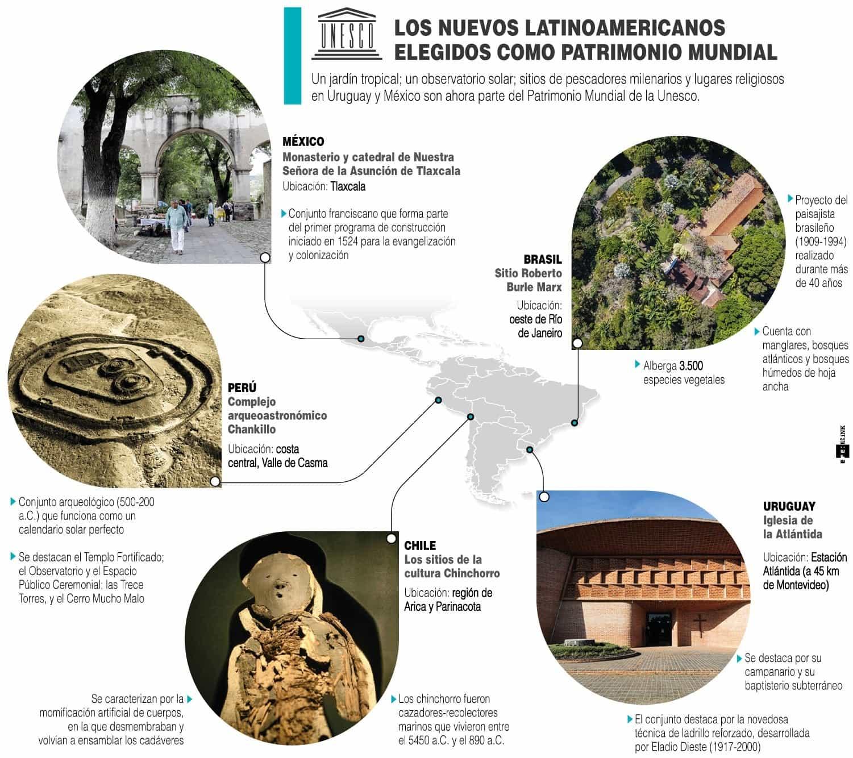 [Infografía] Los nuevos latinoamericanos elegidos como patrimonio mundial 1