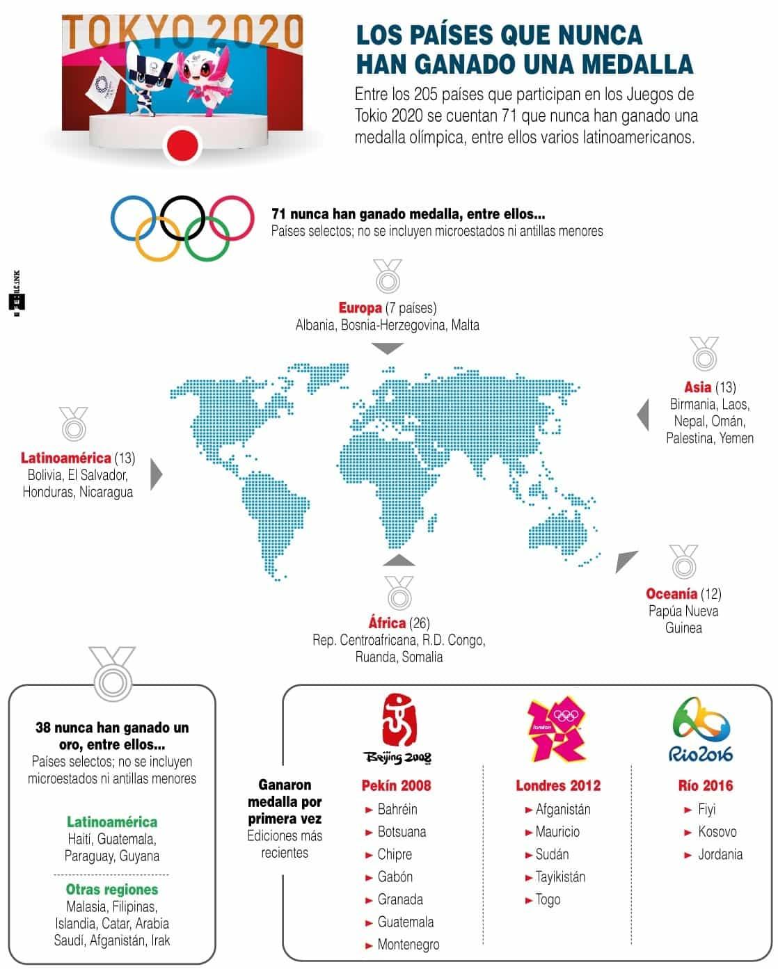 [Infografía] Los países que nunca han ganado una medalla en los Olímpicos 1