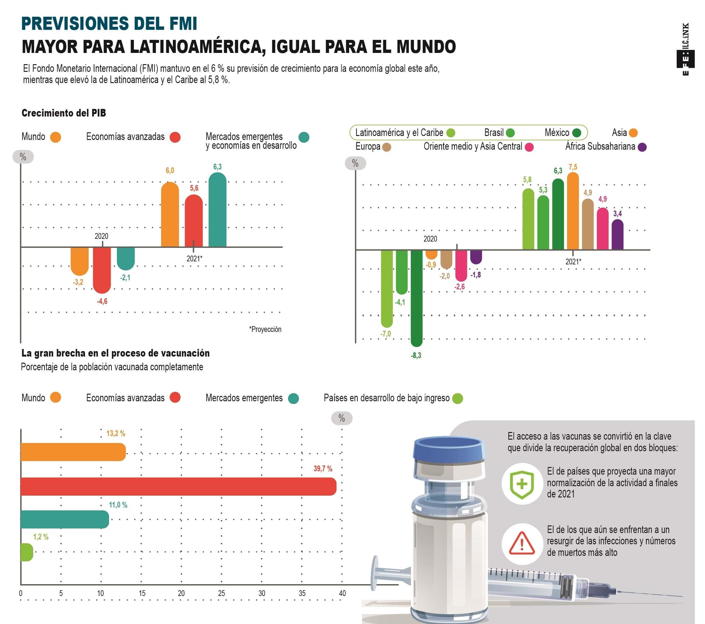 [Infografía] FMI eleva en 1,2 puntos el crecimiento latinoamericano en el 2021, hasta el 5,8 % 1