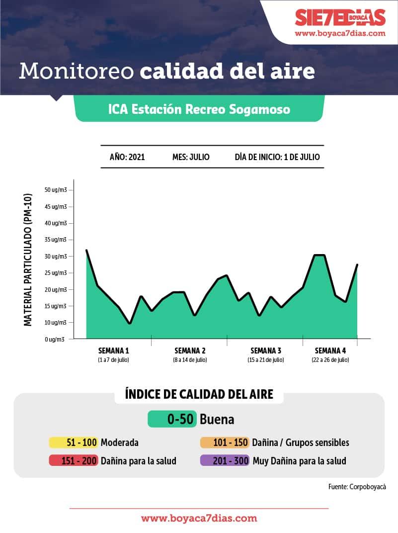 La calidad del aire en Sogamoso es buena, según medición de Corpoboyacá 1