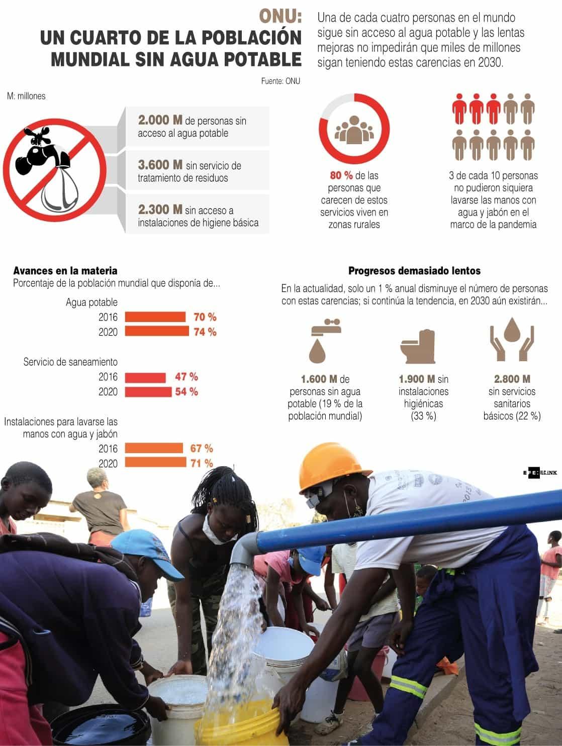 [Infografía] - La ONU denuncia que un 25 % de la población mundial sigue sin agua potable 1