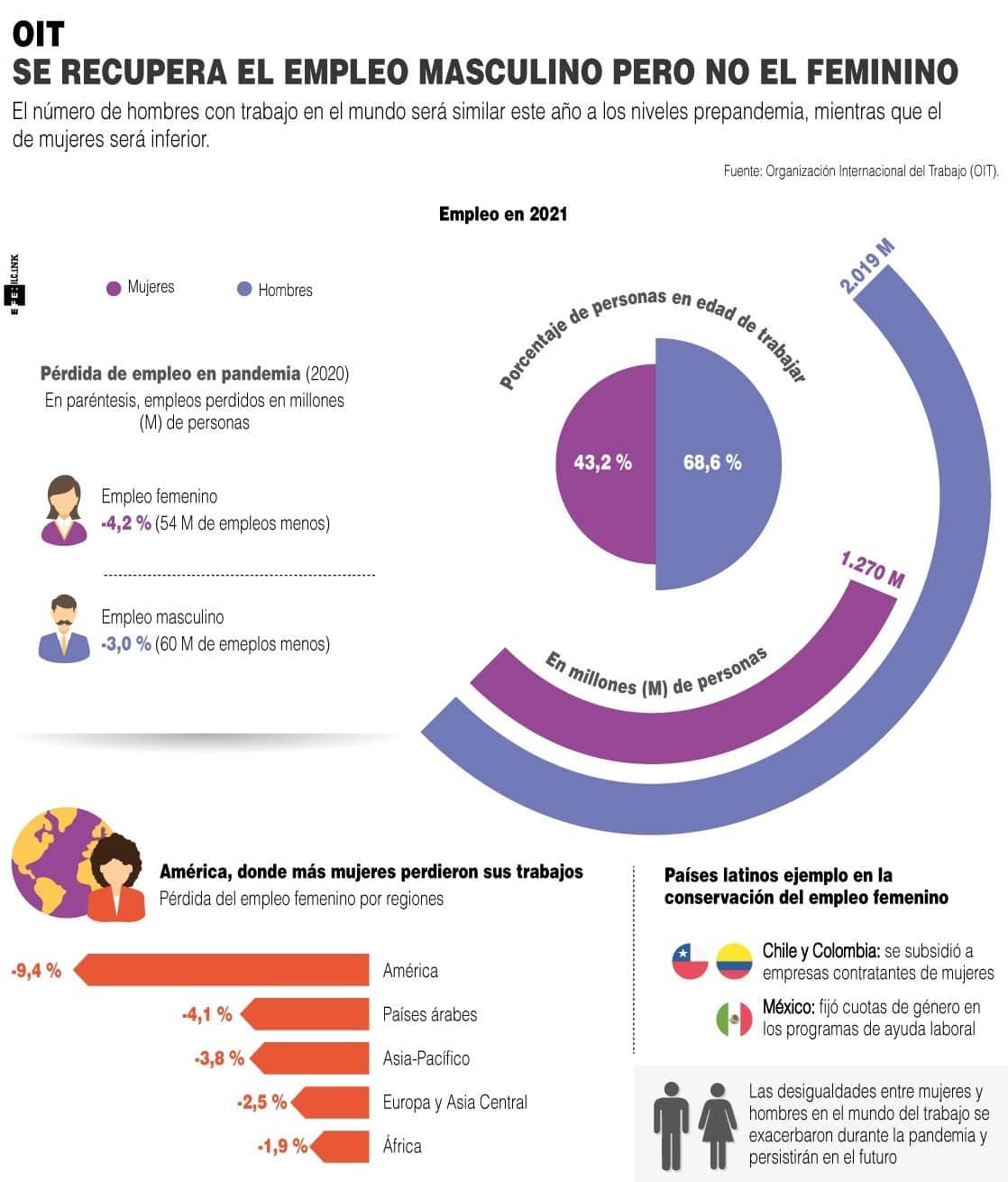 [Infografía] Se recupera el empleo masculino en el mundo, pero no el femenino 1