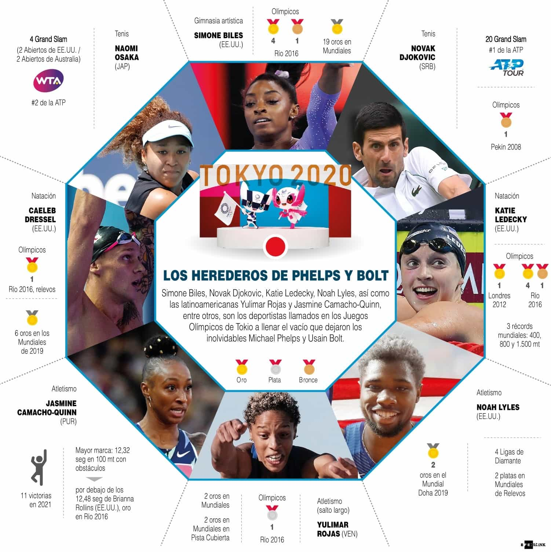 [Infografía] Tokio 2020: los herederos de Phelps y Bolt 1