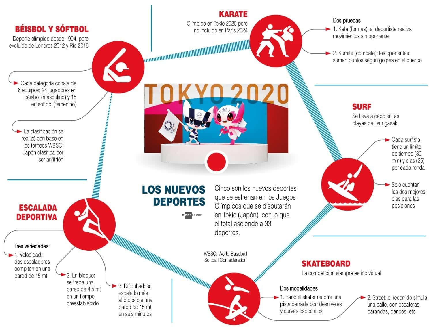 [Infografía] los nuevos deportes en Tokio 2020 1