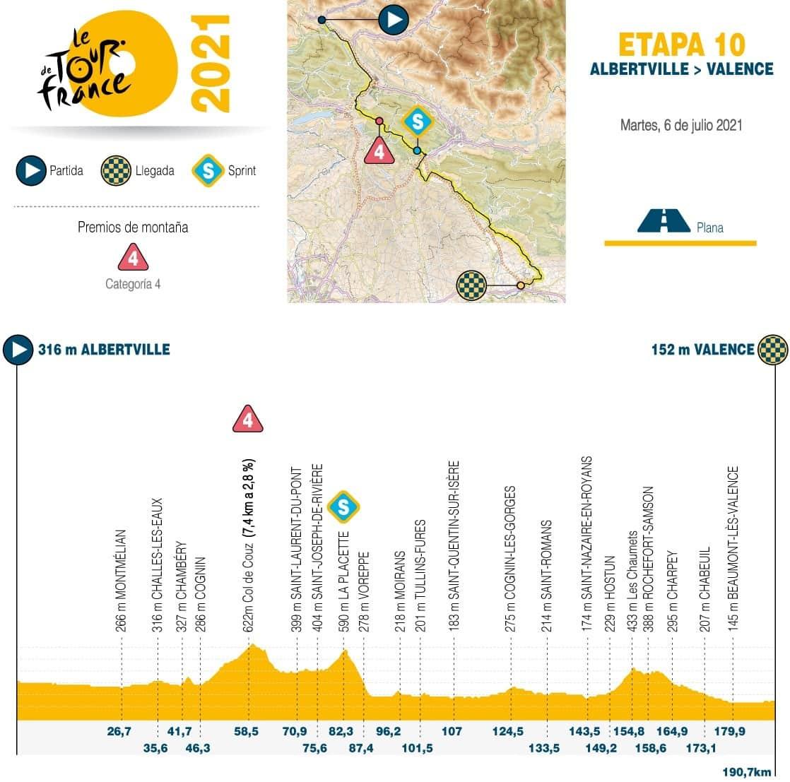 [Tour de Francia] Así es la etapa 10, hoy en la gran carrera 1