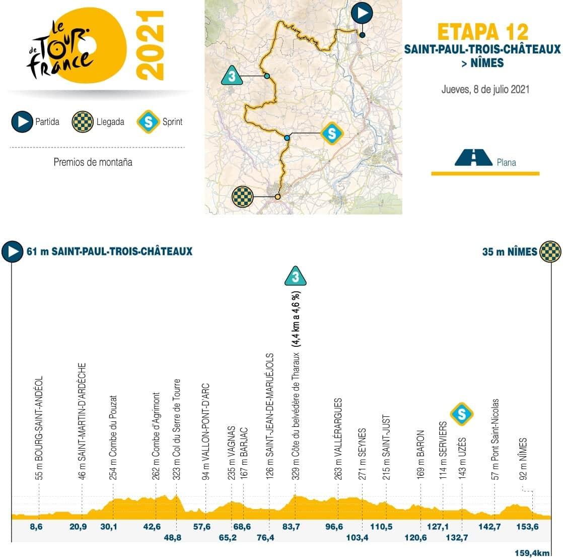 [Tour de Francia] Así es la etapa de hoy en esta emblemática carrera 1