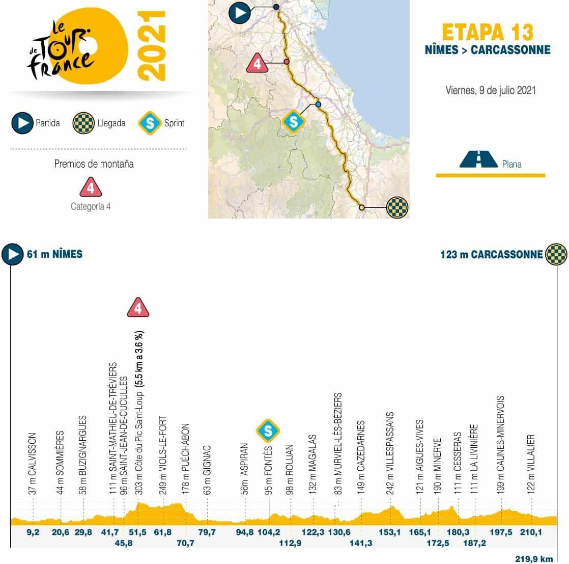 [Tour de Francia] Así es la etapa de hoy en la Grande Boucle 1