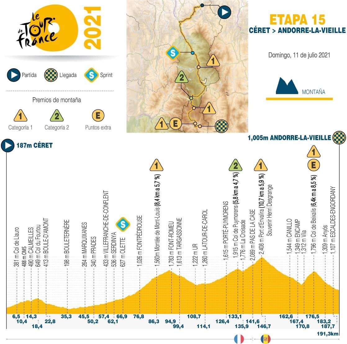 [Tour de Francia] Así es la etapa 15 en esta emblemática carrera 1