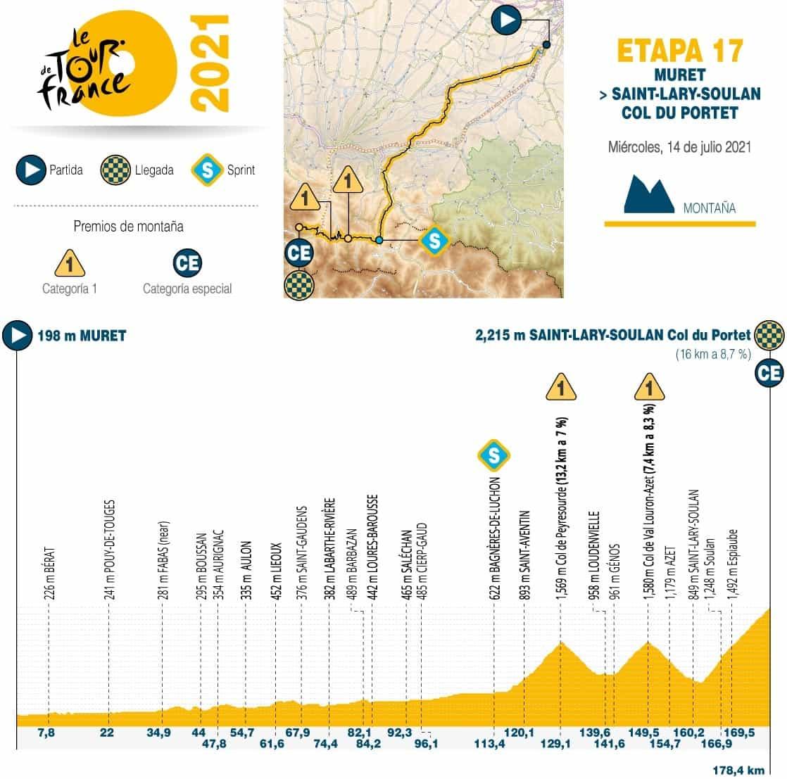 [Tour de Francia] Así es la dura etapa 17 en esta emblemática carrera 1