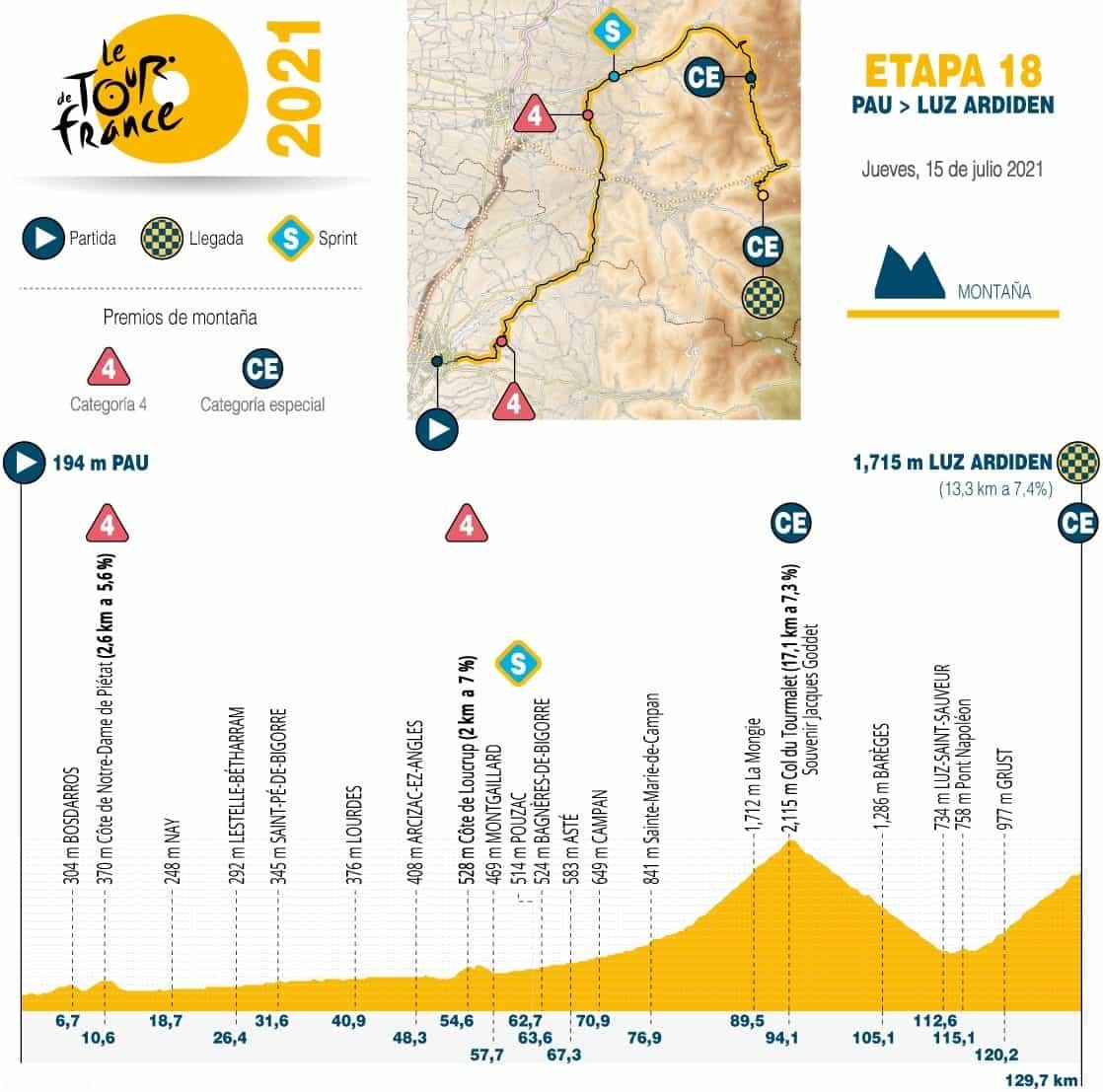 [Tour de Francia] Así es la fracción 18, considerada la etapa reina 1