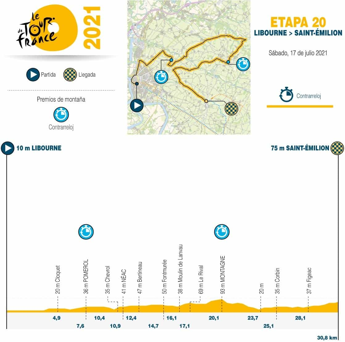[Tour de Francia] Así es la etapa 20 en la gran carrera 1