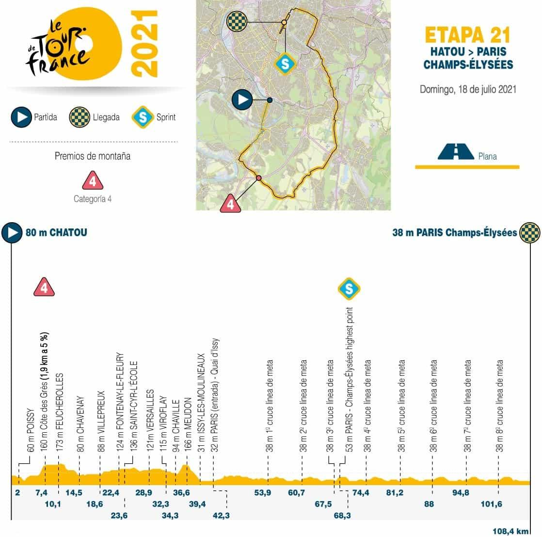 [Tour de Francia] Así es la etapa de cierre de la Grande Boucle 1