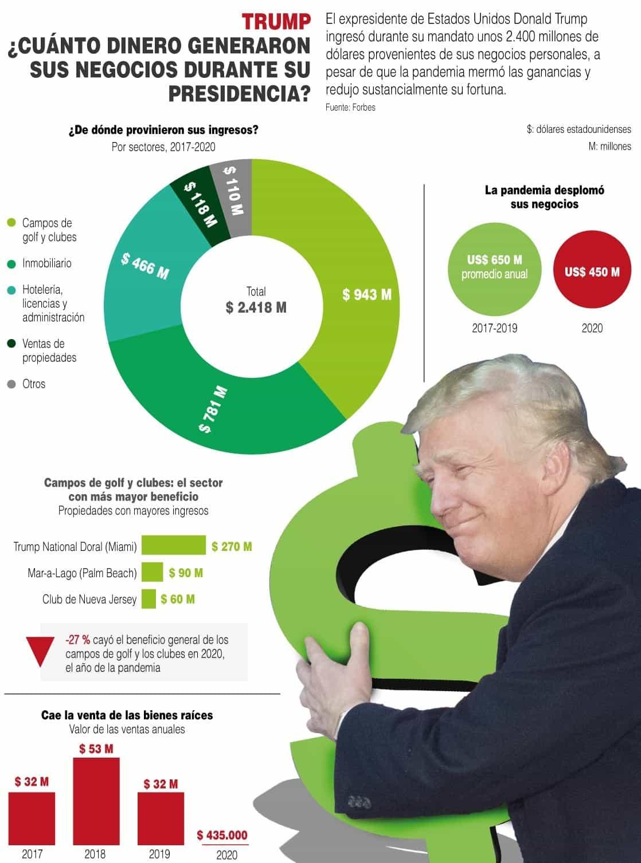 [Infografía] ¿Cuánto dinero generaron los negocios de Trump durante su presidencia? 1