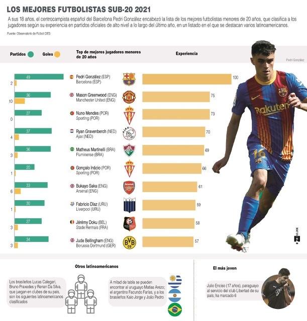 [Infografía] Los mejores futbolistas sub-20 del 2021 1