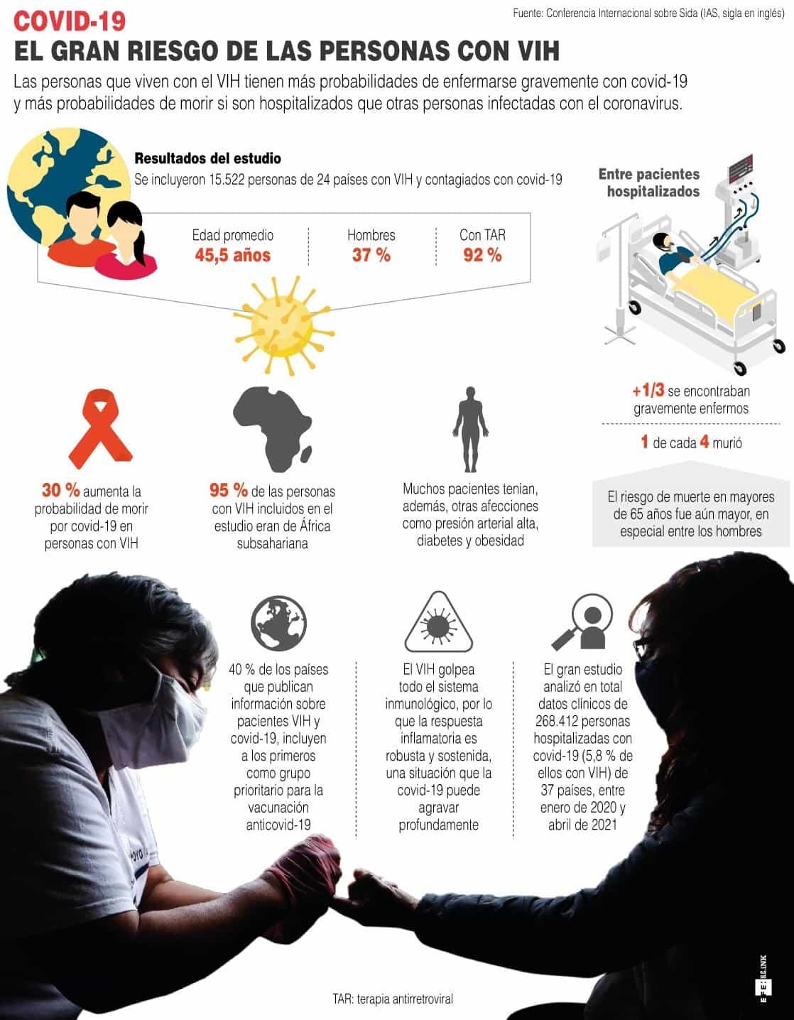 [Infografía] COVID-19: el gran riesgo de las personas con VIH 1