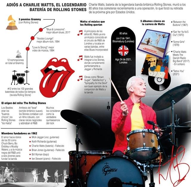 [Infografía] Muere Charlie Watts, batería de los Rolling Stones 1