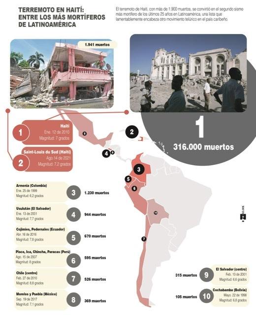 [Infografía] Terremoto en Haití: entre los más mortíferos de Latinoamérica 1