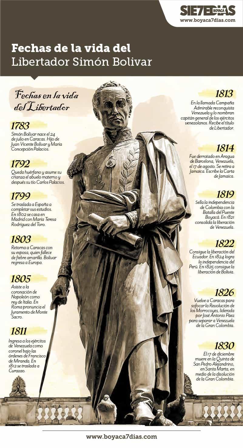 Simón Bolívar, el comandante del ejército que hizo posible la hazaña independentista 1