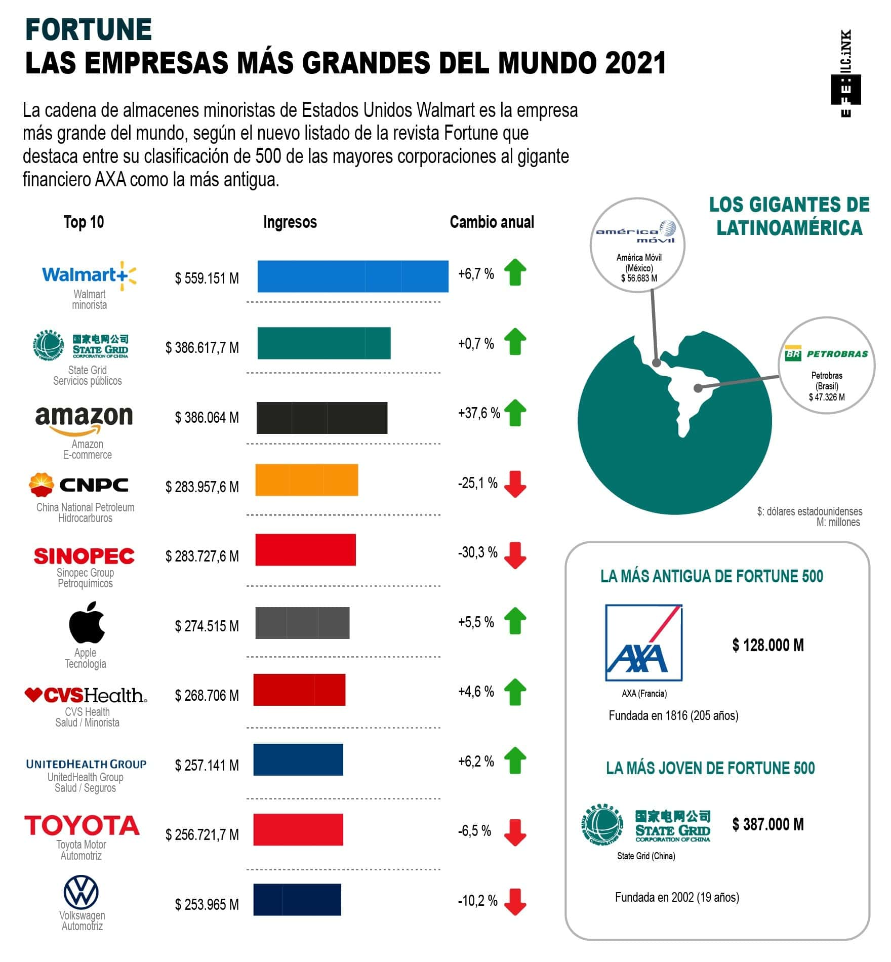 [Infografía] Fortune: las empresas más grandes del mundo 2021 1