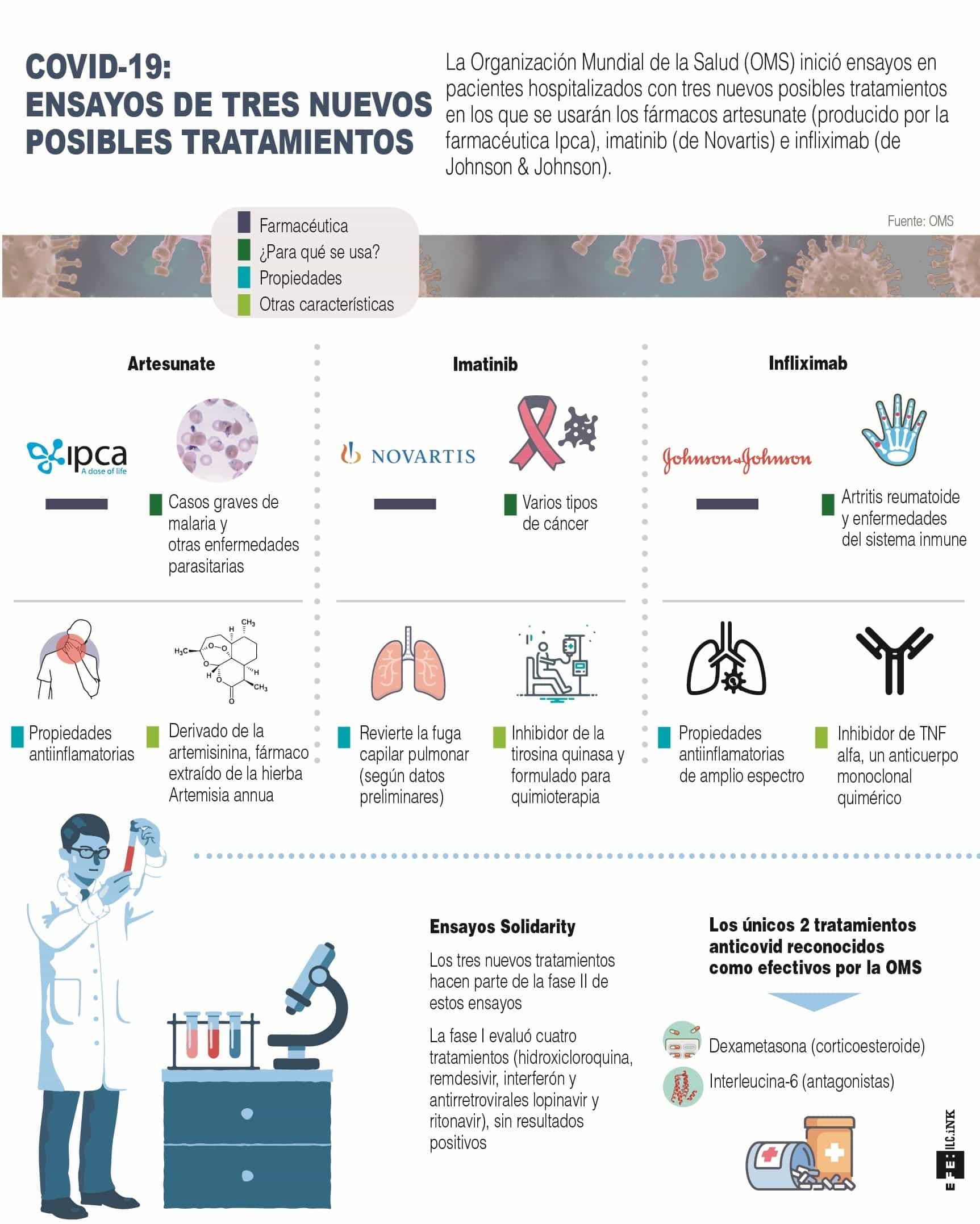 [Infografía] La OMS inicia ensayos con 3 nuevos posibles tratamientos contra la COVID-19 1
