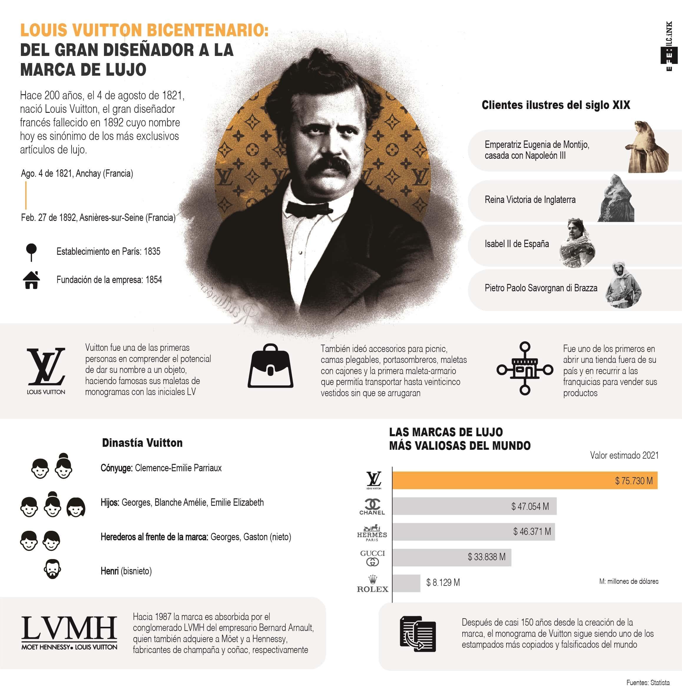 [Infografía] Louis Vuitton, el hombre que inventó el lujo moderno 1