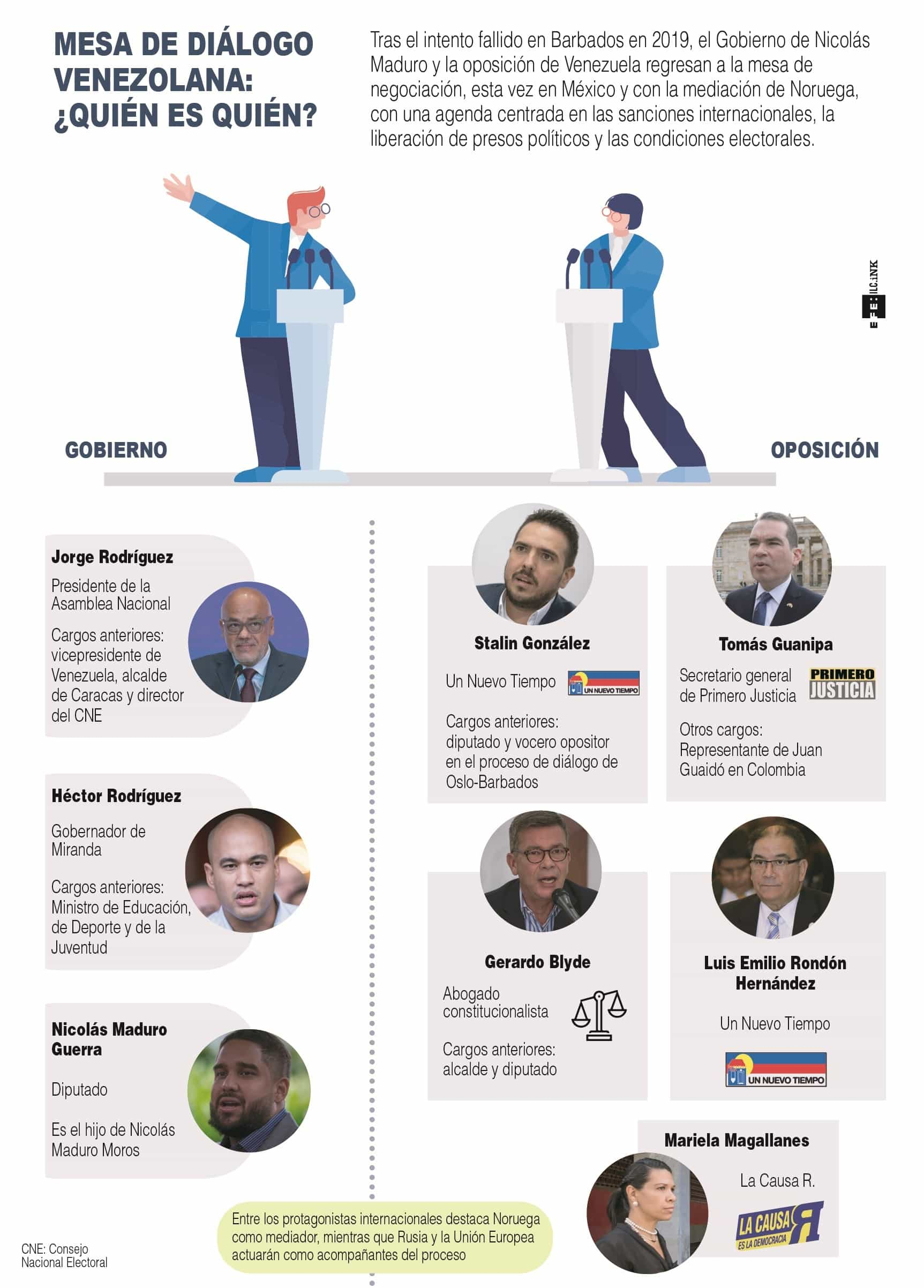 [Infografía] Mesa de diálogo venezolana: ¿Quién es quién? 1