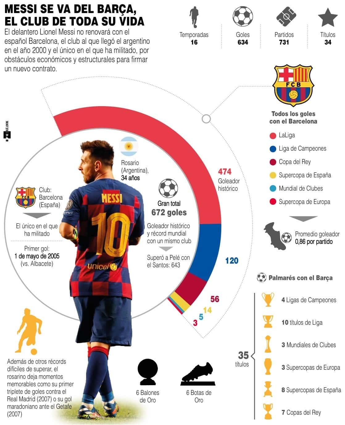 [Infografía] ¿Por qué Messi no seguirá en el Barça? 1