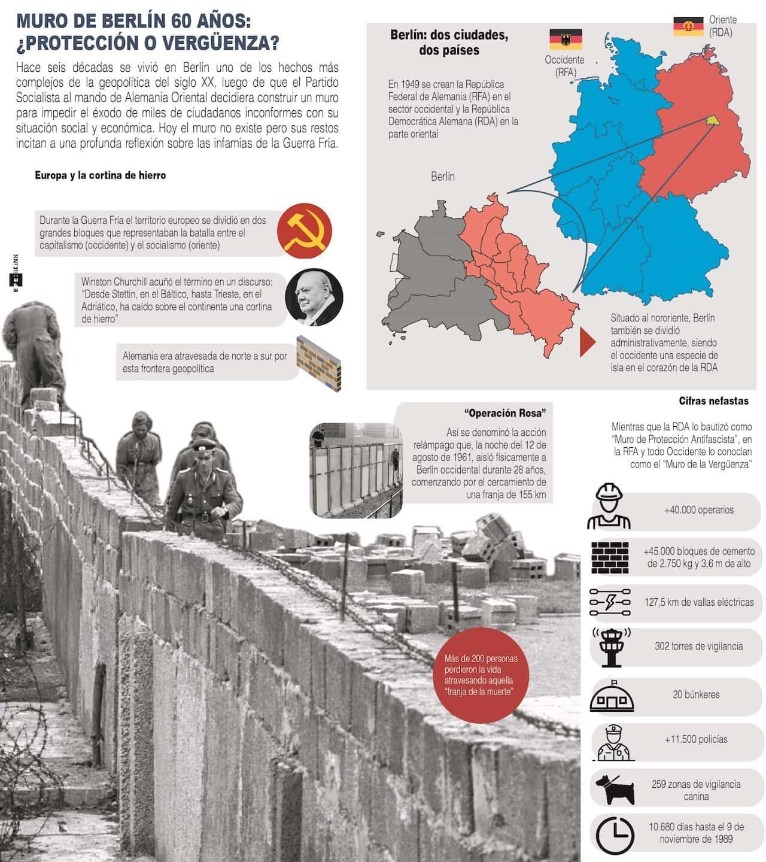 [Infografía] Muro de Berlín, 60 años: ¿protección o vergüenza? 1