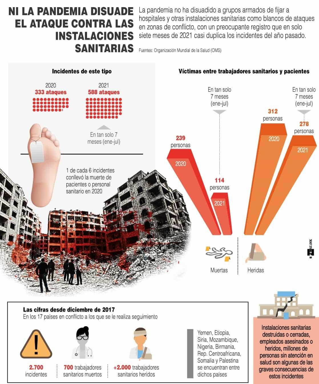 [Infografía] Ni la pandemia frena ataques a instalaciones sanitarias en zonas de conflicto 1