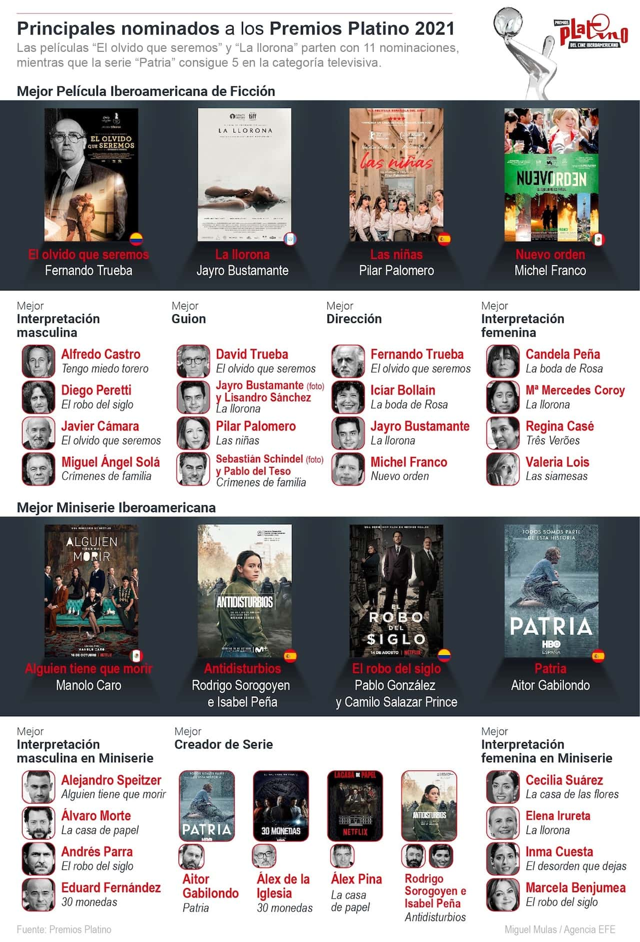 [Infografía] Conozca los nominados a los Premios Platino 2021 1