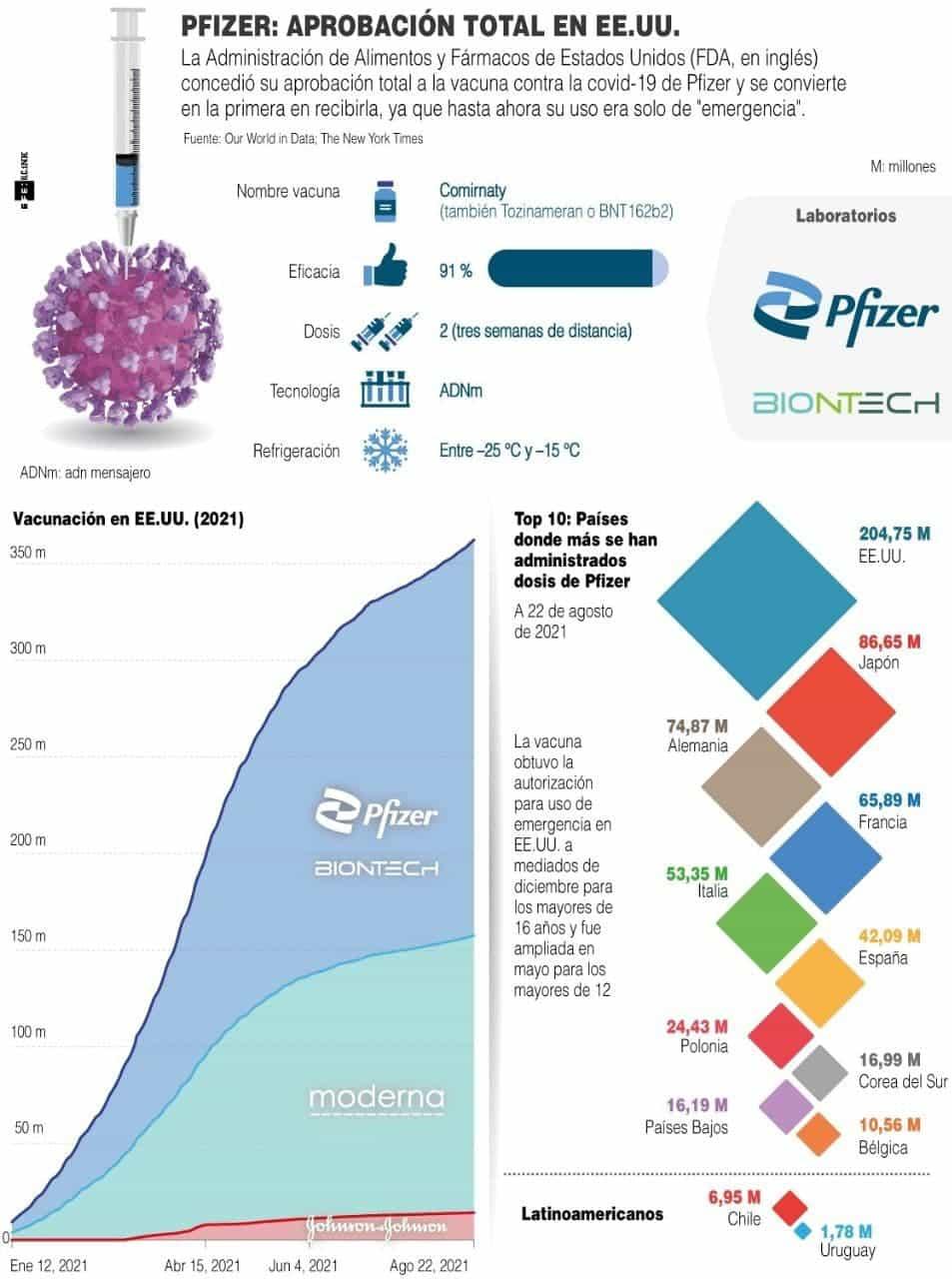 [Infografía] Regulador de EE. UU. concede su aprobación total a la vacuna de Pfizer 1