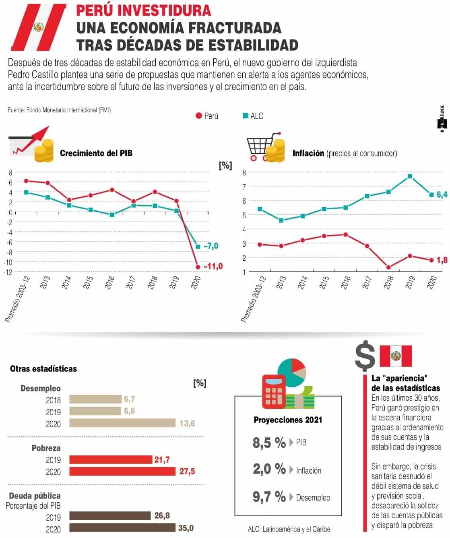 [Infografía] La economía de Perú se mantiene en vilo ante los planes del nuevo presidente 1