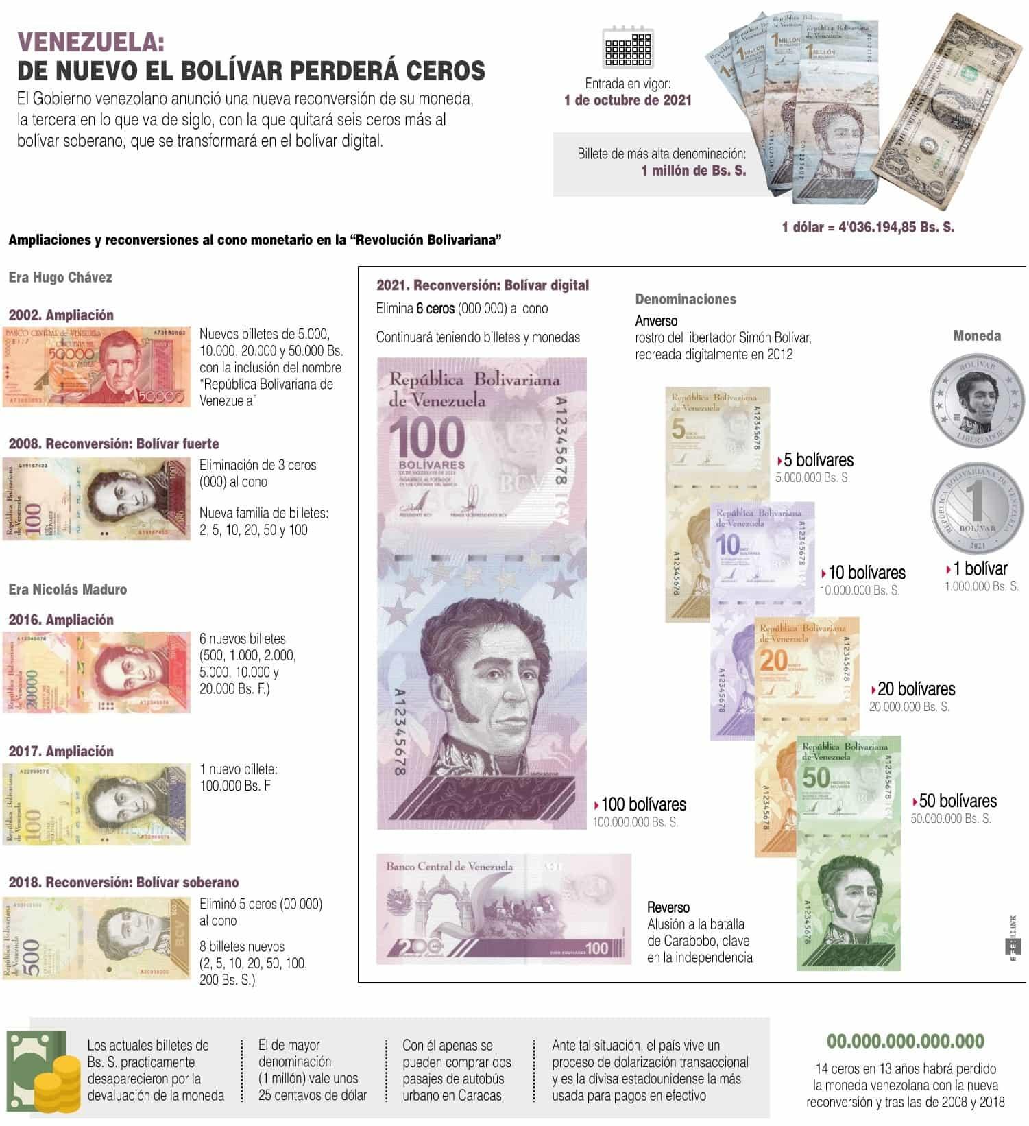 [Infografía] Venezuela elimina 6 ceros más a su moneda para salvar el bolívar 1