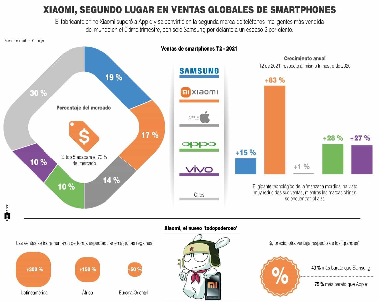 [Infografía] Xiaomi, segundo lugar en ventas globales de smartphones 1