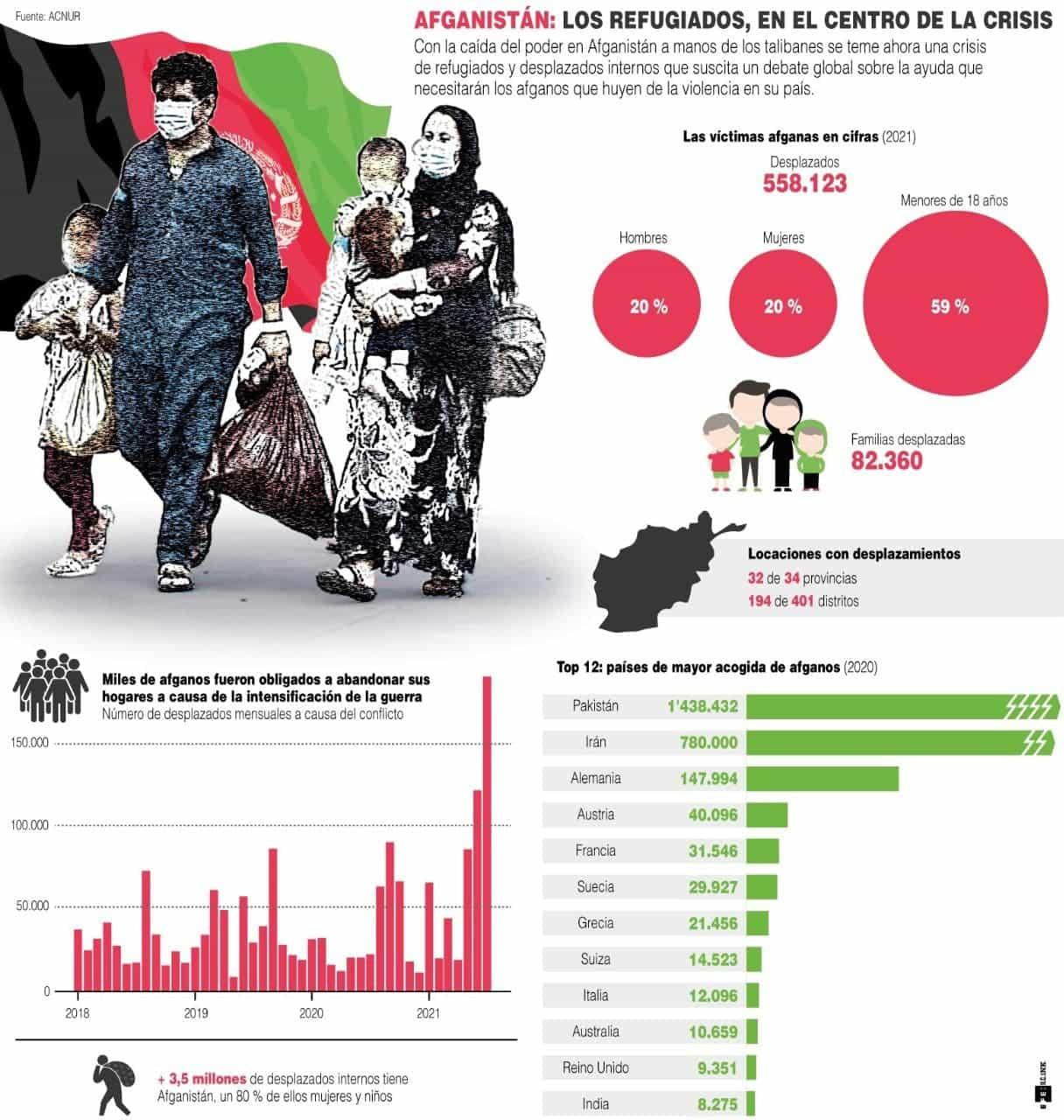 [Infografía] Afganistán: los refugiados, en el centro de la crisis 1