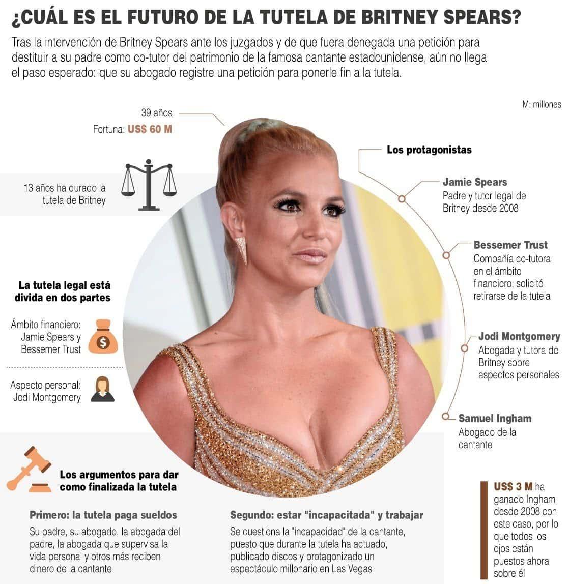 Infografía] ¿Cuál es el futuro de la tutela de Britney Spears? 1