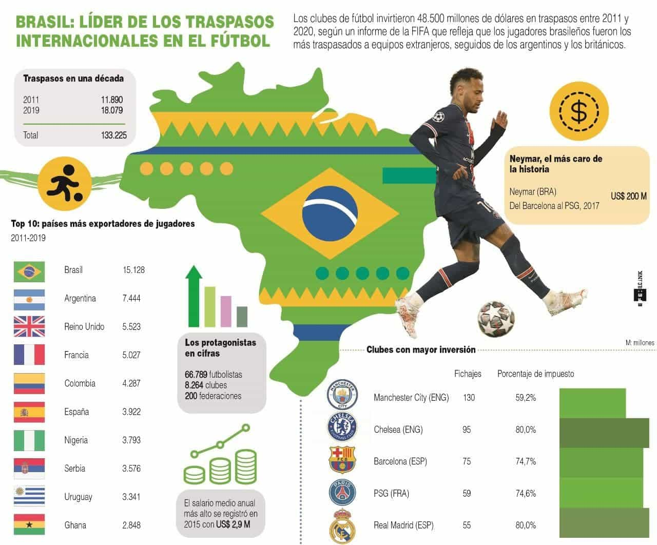 [Infografía] Brasil lidera número de traspasos internacionales en la última década 1