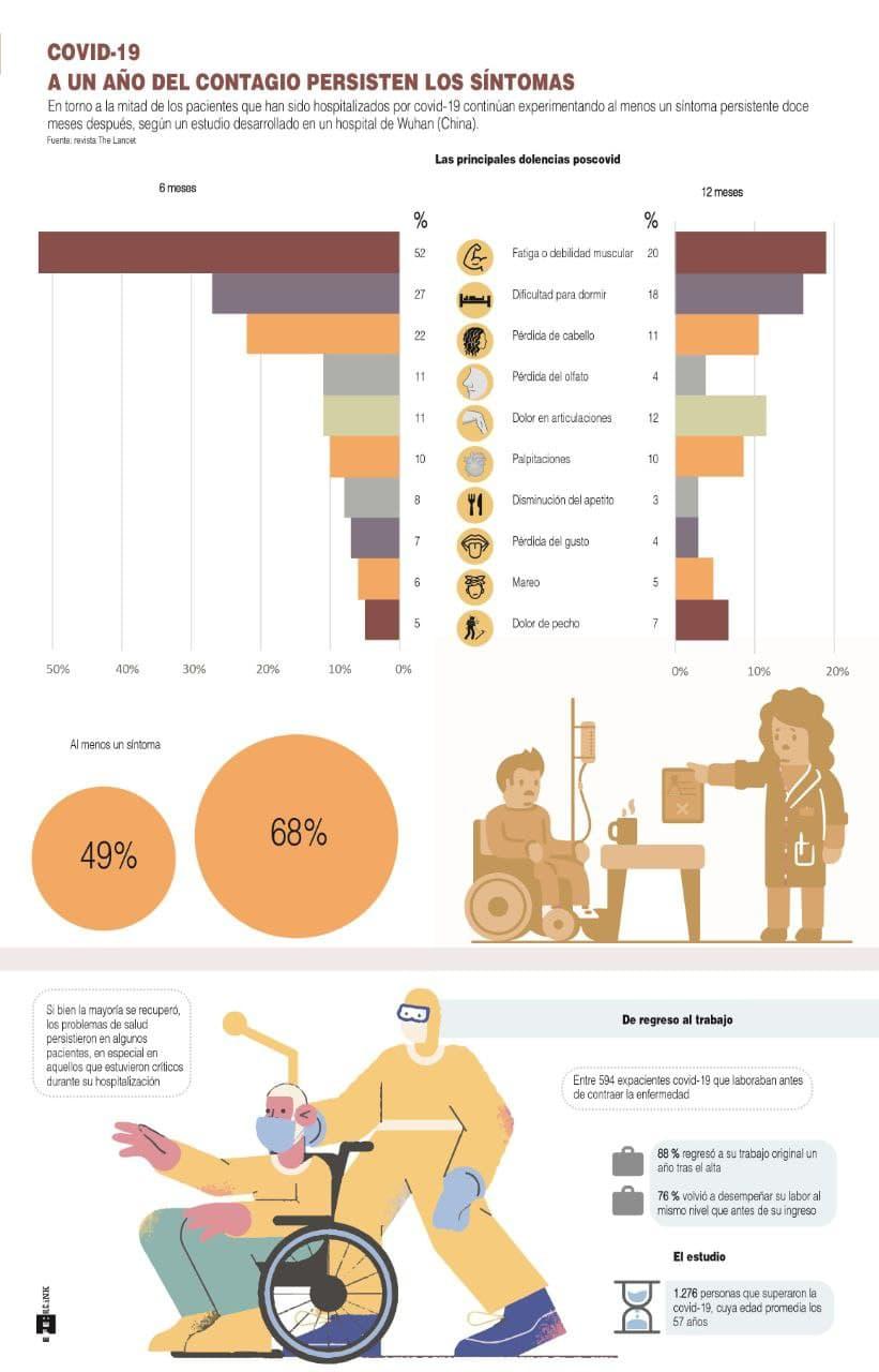 [Infografía] La mitad de los ingresados por COVID mantienen algún síntoma un año después 1