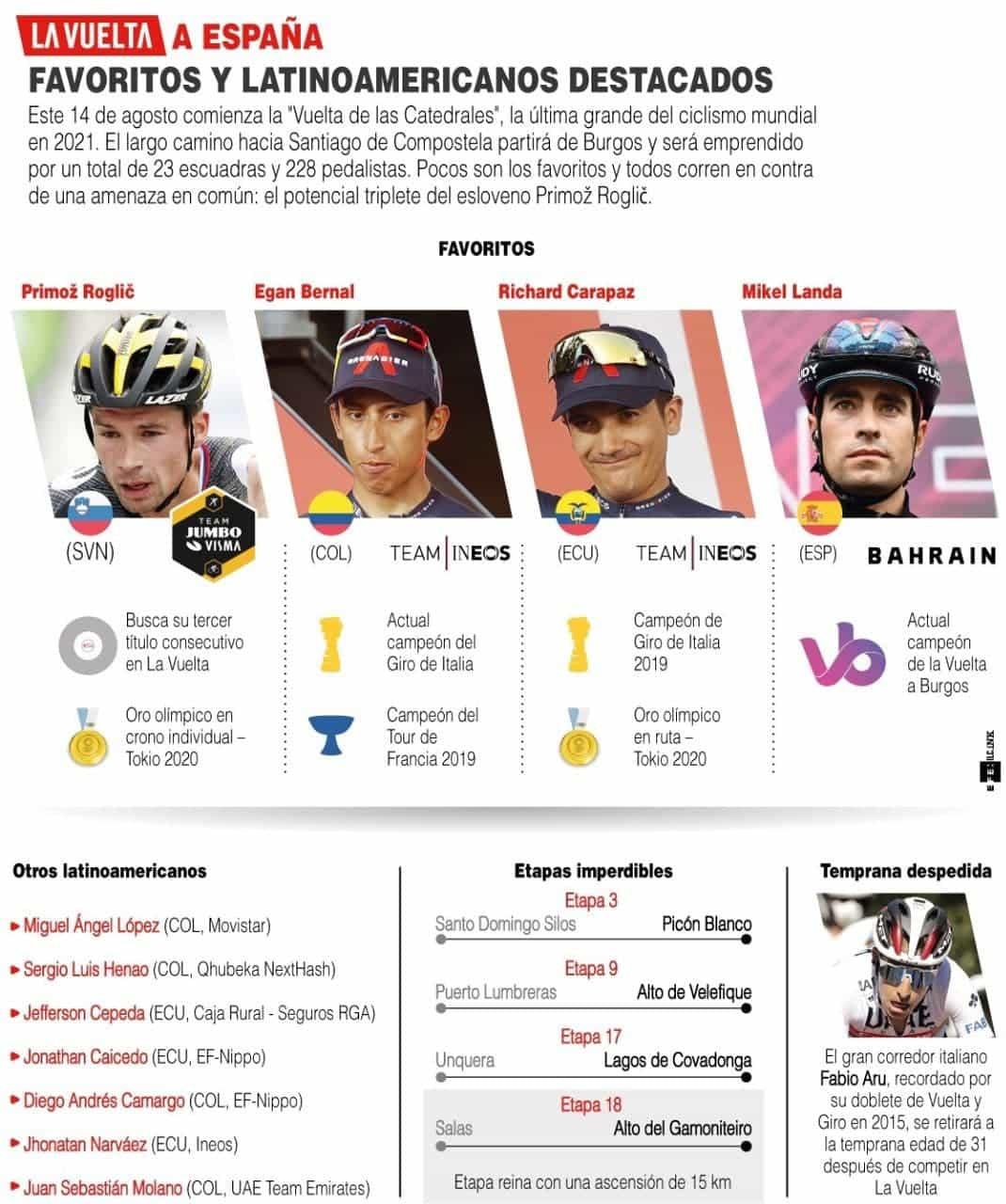 [Infografía] Hoy arranca la Vuelta a España y aquí le contamos quiénes son los favoritos 1
