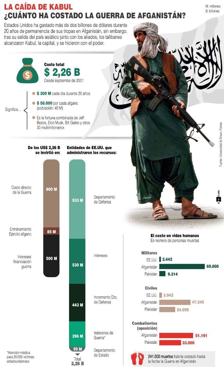 [Infografía] ¿Cuánto ha costado la guerra de Afganistán? 1