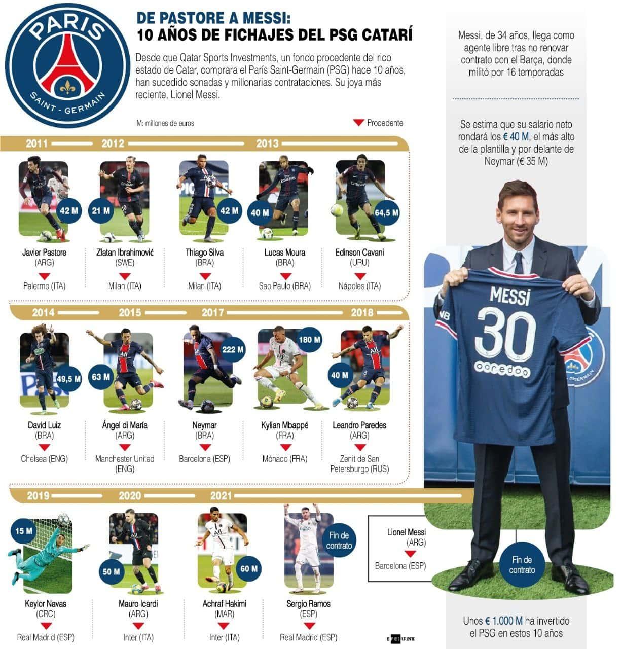 [Infografía] De Pastore a Messi, pasando por Neymar: 10 años de fichajes del PSG catarí 1