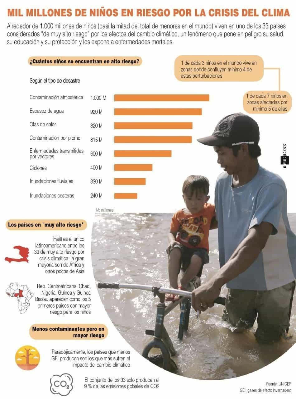 [Infografía] Mil millones de niños en riesgo por la crisis del clima 1