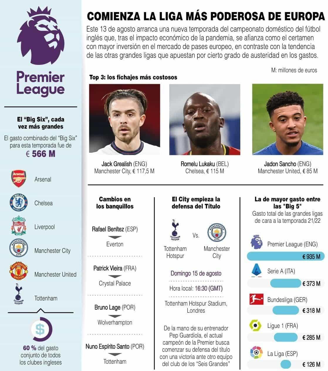 [Infografía] Comenzó la liga más poderosa de Europa 1