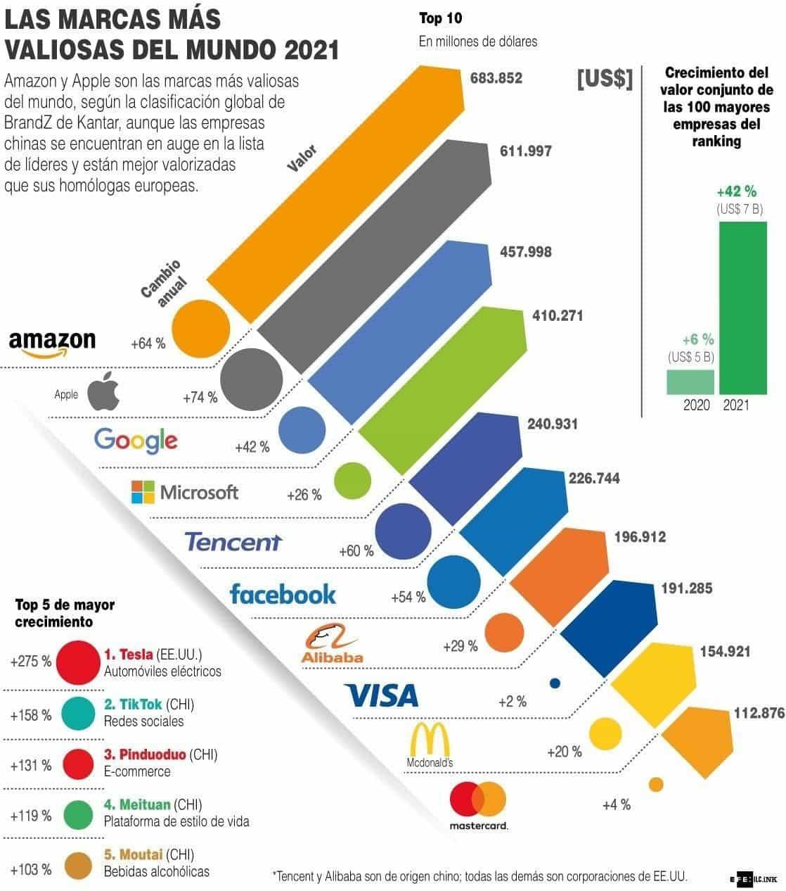 [Infografía] Las marcas más valiosas del mundo 2021 1