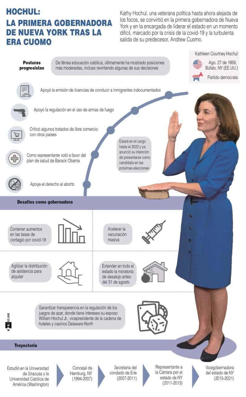 [Infografía] La nueva gobernadora de Nueva York, Kathy Hochul, tomó posesión de su cargo 1