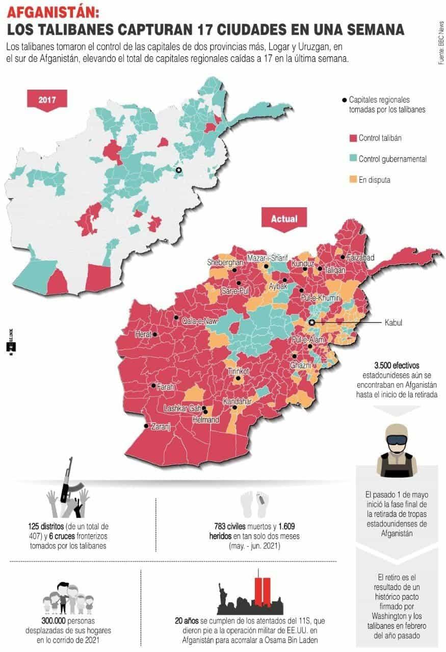 [Infografía] Los talibanes capturan dos nuevas capitales en Afganistán, 17 en una semana 1