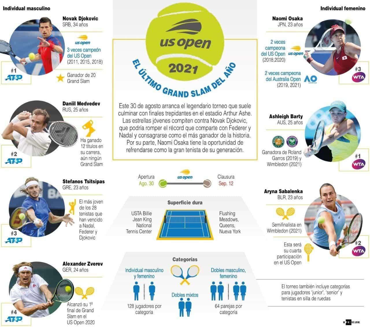[Infografía] El Abierto de Tenis de EE. UU. celebrará el retorno de Broadway 1
