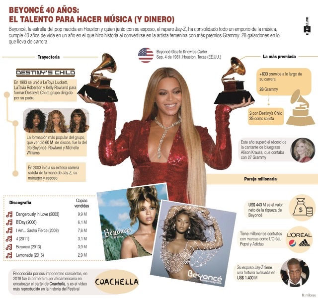 [Infografía] Beyoncé, 40 años y una trayectoria imparable 1